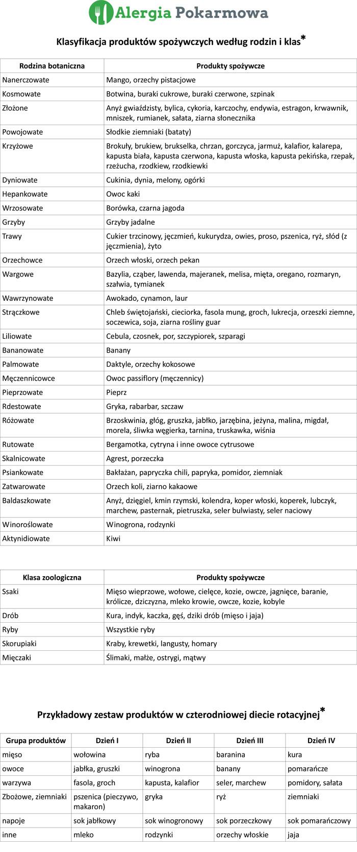 tabelka_dieta_rotacyjna